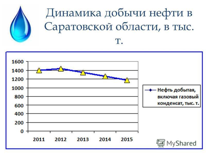 Динамика добычи нефти в Саратовской области, в тыс. т.