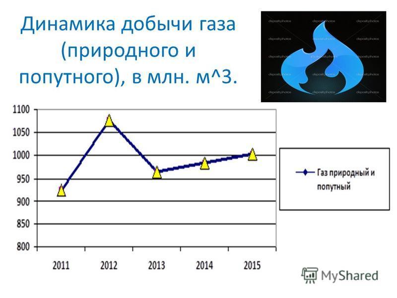 Динамика добычи газа (природного и попутного), в млн. м^3.