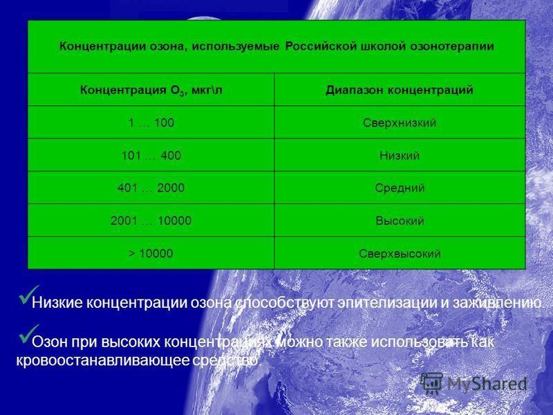 Концентрации озона, используемые Российской школой озонотерапии Концентрация О 3, мкг\л Диапазон концентраций 1 … 100Сверхнизкий 101 … 400Низкий 401 … 2000Средний 2001 … 10000Высокий > 10000Сверхвысокий Низкие концентрации озона способствуют эпителиз