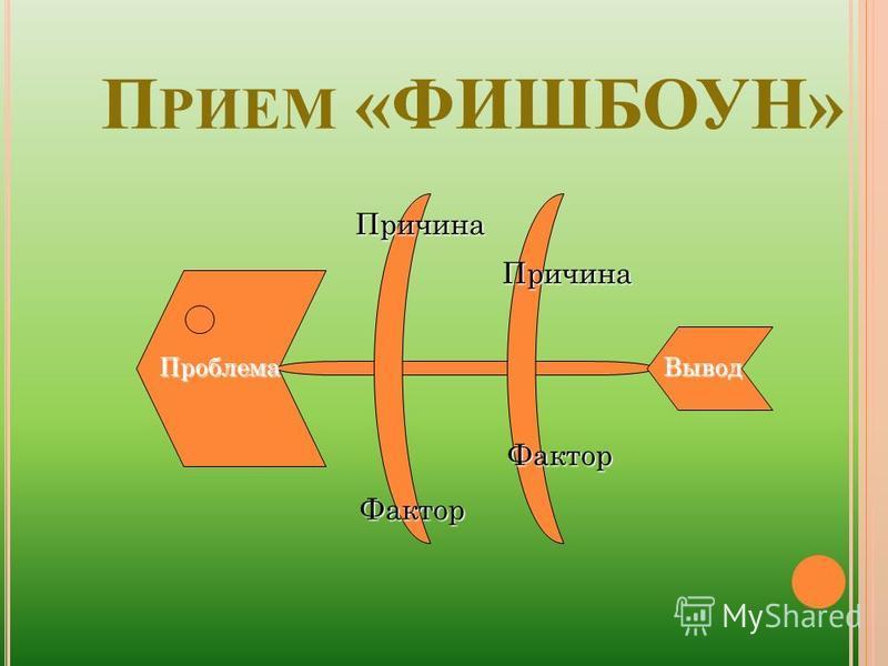 П РИЕМ «ФИШБОУН» Проблема Причина Причина Фактор Фактор Вывод
