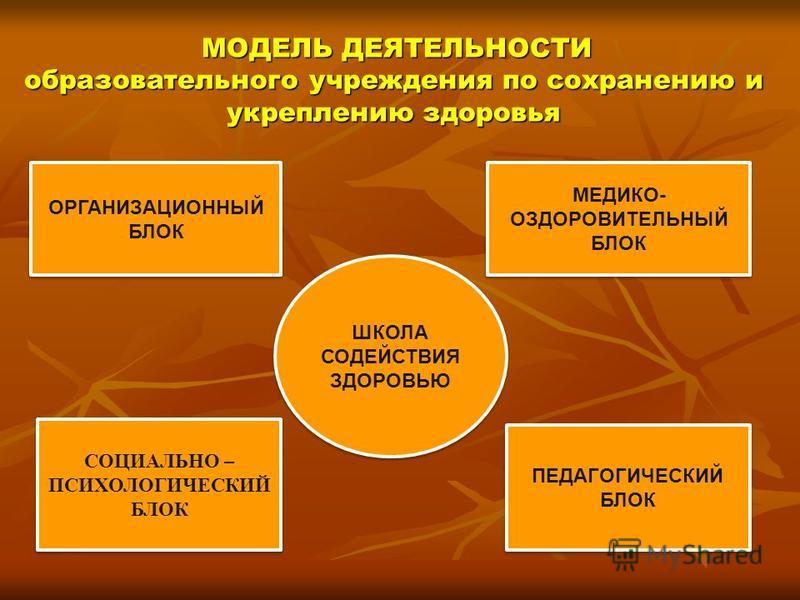 МОДЕЛЬ ДЕЯТЕЛЬНОСТИ образовательного учреждения по сохранению и укреплению здоровья МОДЕЛЬ ДЕЯТЕЛЬНОСТИ образовательного учреждения по сохранению и укреплению здоровья ШКОЛА СОДЕЙСТВИЯ ЗДОРОВЬЮ ОРГАНИЗАЦИОННЫЙ БЛОК МЕДИКО- ОЗДОРОВИТЕЛЬНЫЙ БЛОК ПЕДАГО