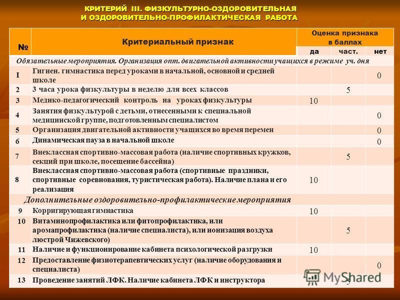 КРИТЕРИЙ III. ФИЗКУЛЬТУРНО-ОЗДОРОВИТЕЛЬНАЯ И ОЗДОРОВИТЕЛЬНО-ПРОФИЛАКТИЧЕСКАЯ РАБОТА КРИТЕРИЙ III. ФИЗКУЛЬТУРНО-ОЗДОРОВИТЕЛЬНАЯ И ОЗДОРОВИТЕЛЬНО-ПРОФИЛАКТИЧЕСКАЯ РАБОТА Критериальный признак Оценка признака в баллах дача ст.нет Обязательные мероприяти