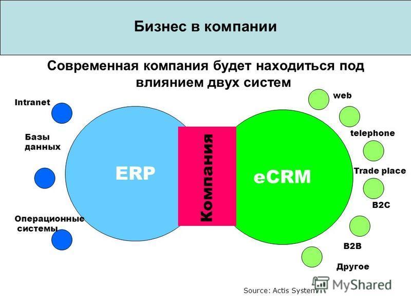 Бизнес в компании eCRM Современная компания будет находиться под влиянием двух систем ERP Компания web telephone Trade place B2C B2B Другое Intranet Базы данных Операционные системы Source: Actis System