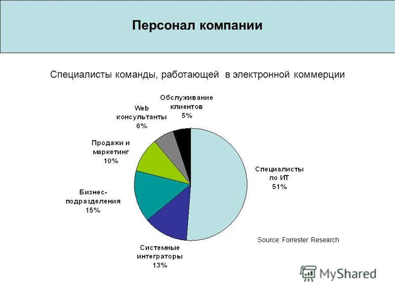 Персонал компании Специалисты команды, работающей в электронной коммерции Source: Forrester Research