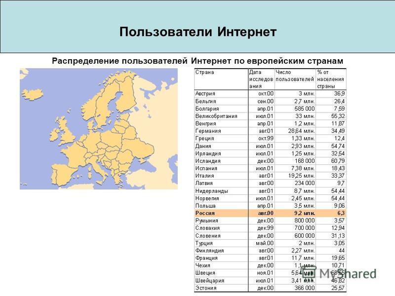 Пользователи Интернет Распределение пользователей Интернет по европейским странам