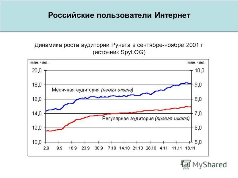 Российские пользователи Интернет Динамика роста аудитории Рунета в сентябре-ноябре 2001 г (источник SpyLOG)