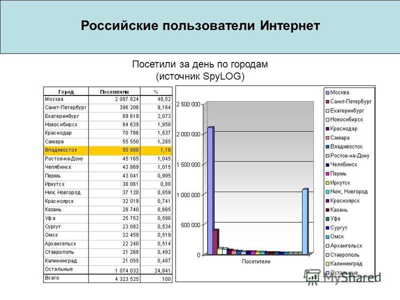 Российские пользователи Интернет Посетили за день по городам (источник SpyLOG)