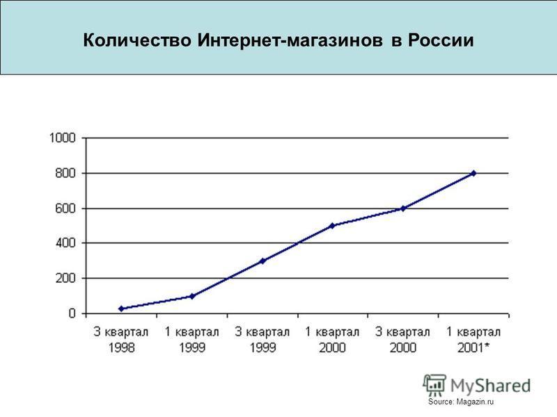 Количество Интернет-магазинов в России Source: Magazin.ru