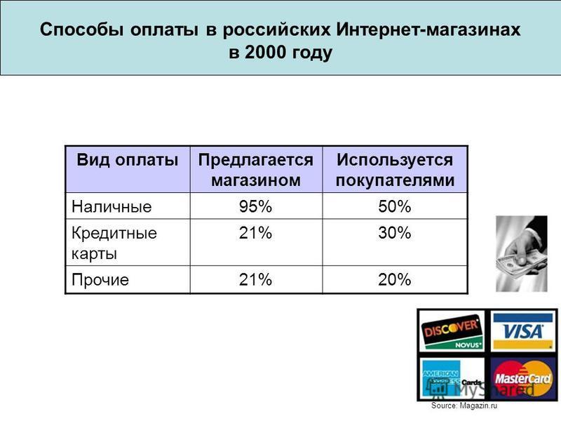 Способы оплаты в российских Интернет-магазинах в 2000 году Source: Magazin.ru Вид оплаты Предлагается магазином Используется покупателями Наличные 95%50% Кредитные карты 21%30% Прочие 21%20%