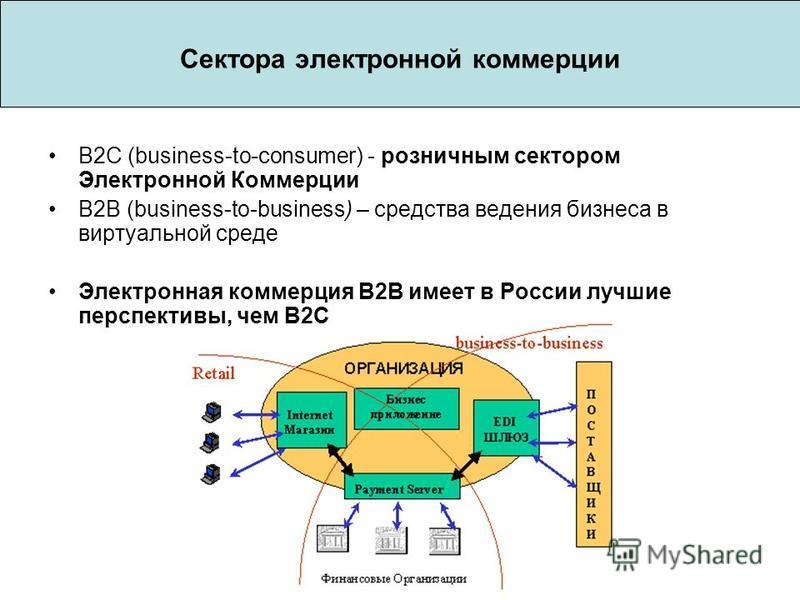 Сектора электронной коммерции B2C (business-to-consumer) - розничным сектором Электронной Коммерции B2B (business-to-business) – средства ведения бизнеса в виртуальной среде Электронная коммерция В2В имеет в России лучшие перспективы, чем В2С