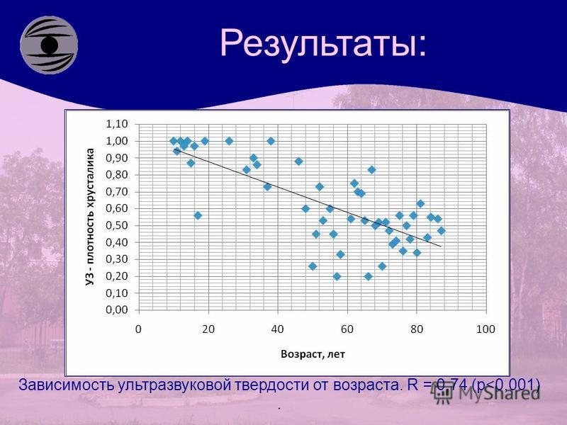 Результаты: Зависимость ультразвуковой твердости от возраста. R = 0,74 (р<0,001).
