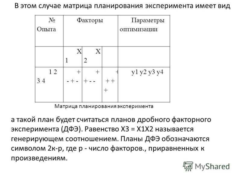 В этом случае матрица планирования эксперимента имеет вид Опыта Факторы Параметры оптимизации X1X1 X2X2 1 2 3 4 + - + + - - + + y1 y2 y3 y4 Матрица планирования эксперимента а такой план будет считаться планов дробного факторного эксперимента (ДФЭ).