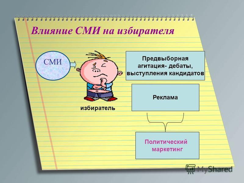 Влияние СМИ на избирателя СМИ избиратель Предвыборная агитация- дебаты, выступления кандидатов Реклама Политический маркетинг