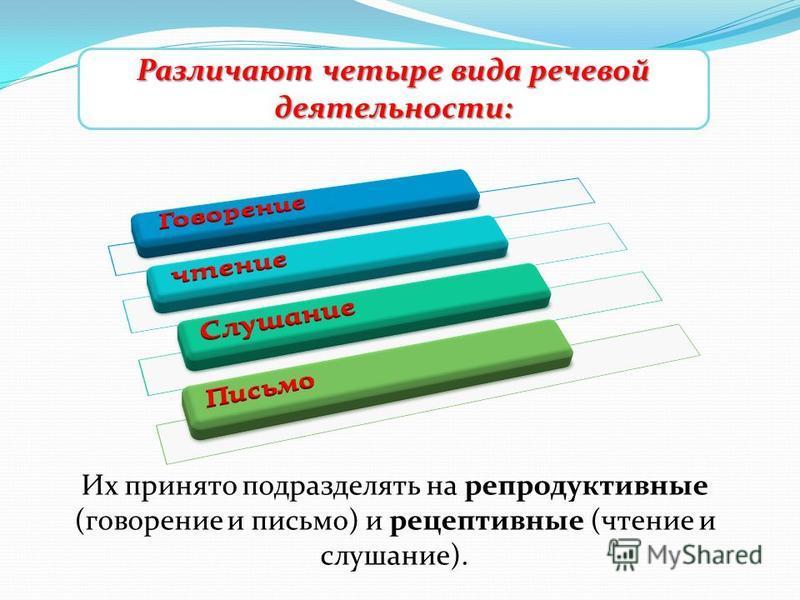 Т Их принято подразделять на репродуктивные (говорение и письмо) и рецептивные (чтение и слушание). Различают четыре вида речевой деятельности: