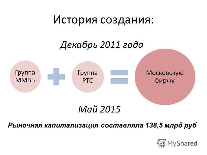 История создания: Группа ММВБ Группа РТС Московскую биржу Декабрь 2011 года Май 2015 Рыночная капитализация составляла 138,5 млрд руб