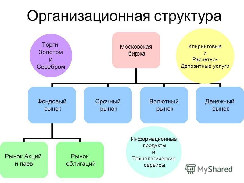Организационная структура Торги Золотом и Серебром Информационные продукты и Технологические сервисы Клиринговые и Расчетно- Депозитные услуги