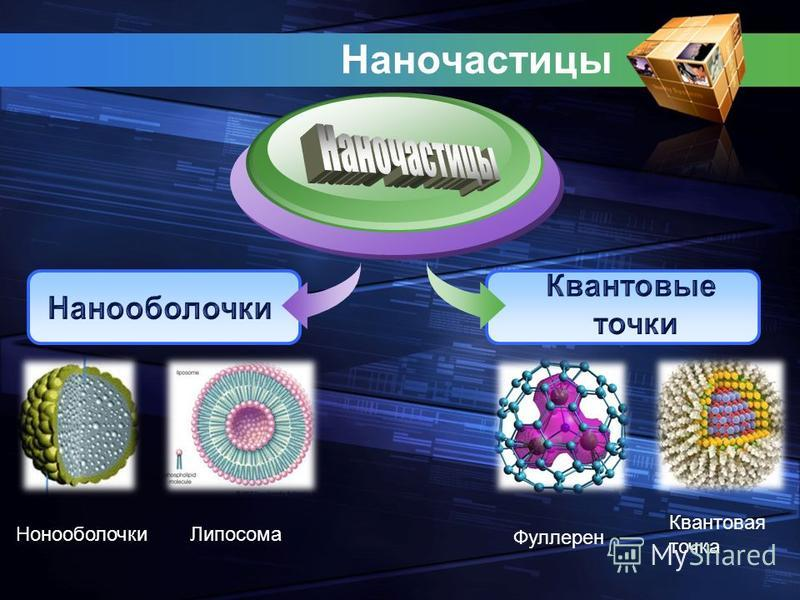 Наночастицы Липосома Фуллерен Нонооболочки Квантовая точка