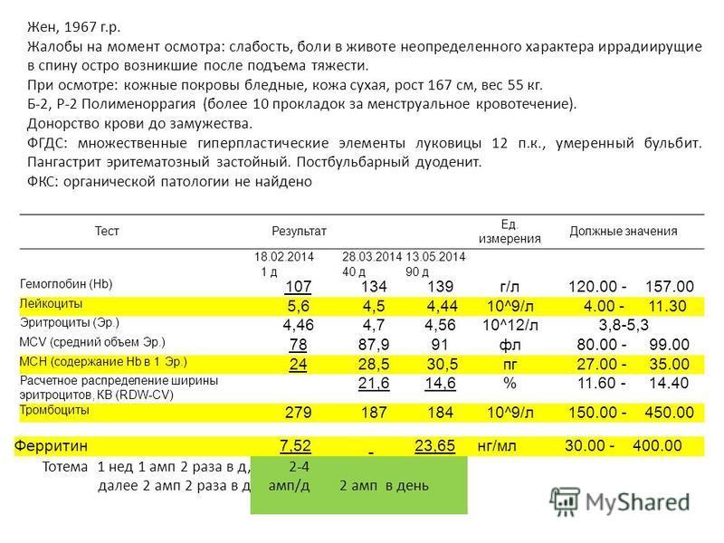 Тест Результат Ед. измерения Должные значения 18.02.2014 1 д 28.03.2014 40 д 13.05.2014 90 д Гемоглобин (Hb) 107134139 г/л 120.00 - 157.00 Лейкоциты 5,64,5 4,4410^9/л 4.00 - 11.30 Эритроциты (Эр.) 4,464,74,5610^12/л 3,8-5,3 MCV (средняяяяяяяяий объем