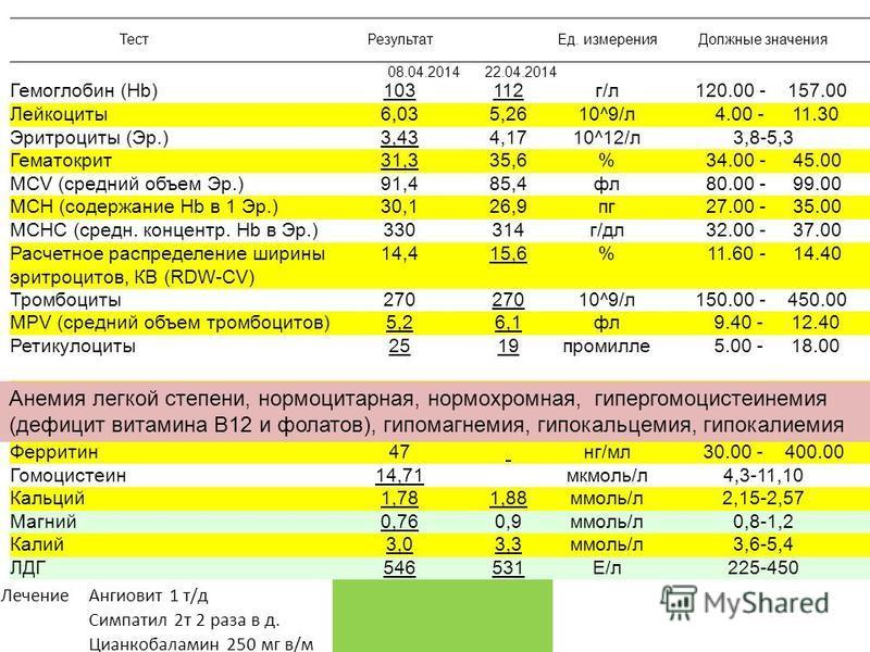 Тест Результат Ед. измерения Должные значения 08.04.201422.04.2014 Гемоглобин (Hb)103112 г/л 120.00 - 157.00 Лейкоциты 6,035,2610^9/л 4.00 - 11.30 Эритроциты (Эр.)3,434,1710^12/л 3,8-5,3 Гематокрит 31,335,6% 34.00 - 45.00 MCV (средняяяяяяяяий объем Э