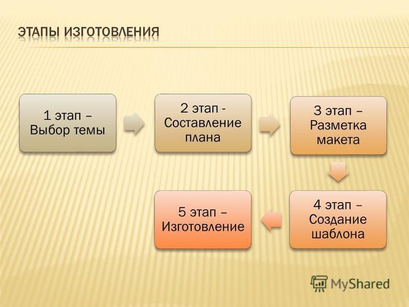 1 этап – Выбор темы 2 этап - Составление плана 3 этап – Разметка макета 4 этап – Создание шаблона 5 этап – Изготовление