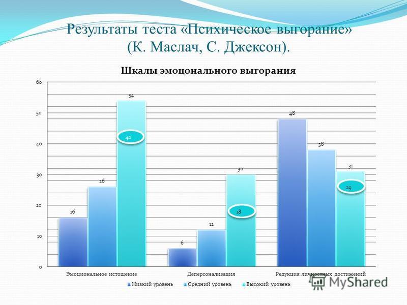 Результаты теста «Психическое выгорание» (К. Маслач, С. Джексон).