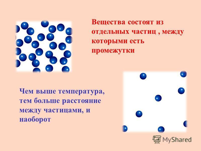 Вещества состоят из отдельных частиц, между которыми есть промежутки Чем выше температура, тем больше расстояние между частицами, и наоборот