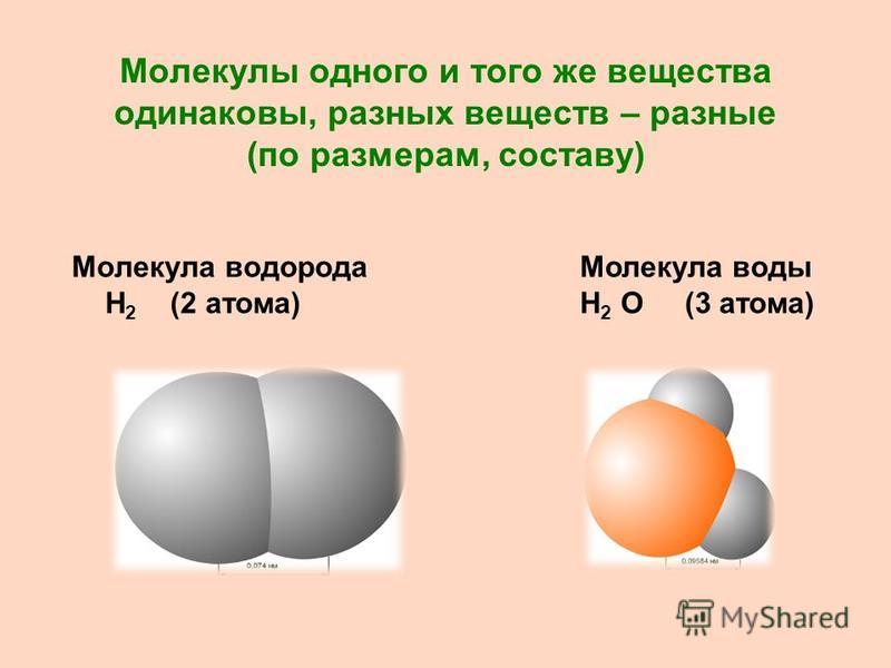 Молекулы одного и того же вещества одинаковы, разных веществ – разные (по размерам, составу) Молекула водорода Н 2 (2 атома) Молекула воды Н 2 О (3 атома)
