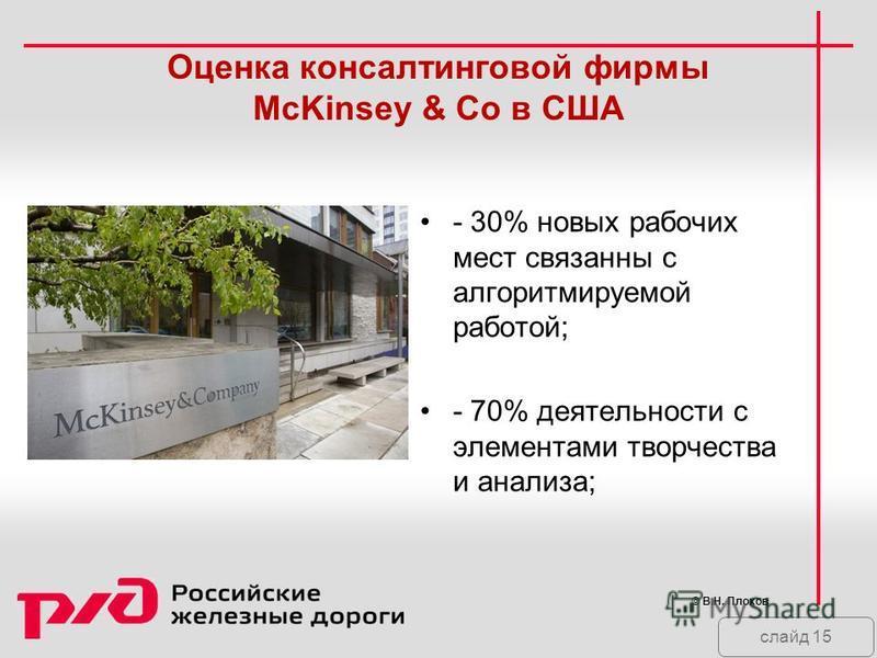 слайд 15 Оценка консалтынговой фирмы McKinsey & Co в США - 30% новых рабочих мест связанны с алгоритмируемой работой; - 70% деятельносты с элементами творчества и анализа; © В.Н. Плохов