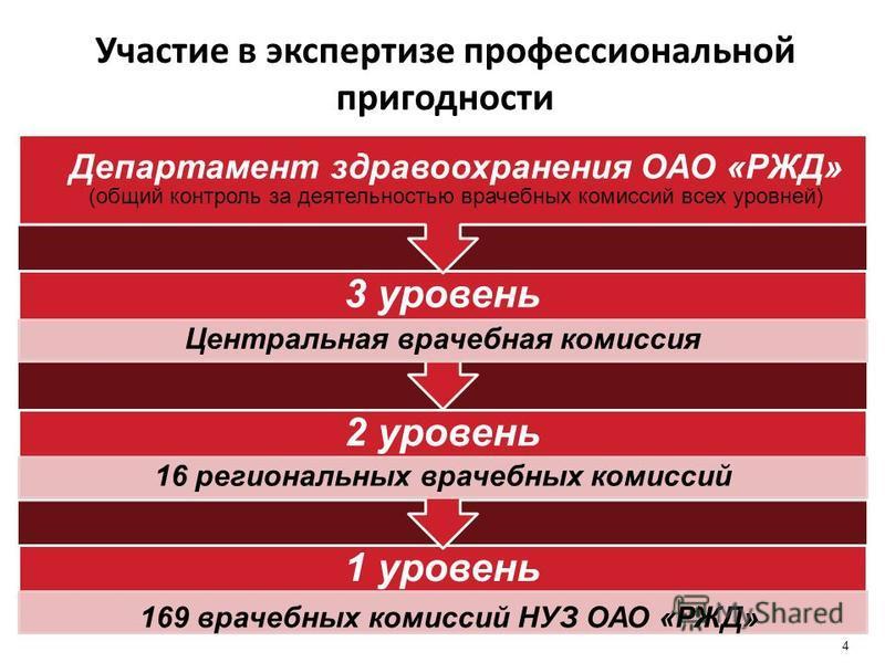 4 1 уровень 169 врачебных комиссий НУЗ ОАО «РЖД» 2 уровень 16 региональных врачебных комиссий 3 уровень Центральная врачебная комиссия Департамент здравоохранения ОАО «РЖД» (общий контроль за деятельностью врачебных комиссий всех уровней) Участие в э