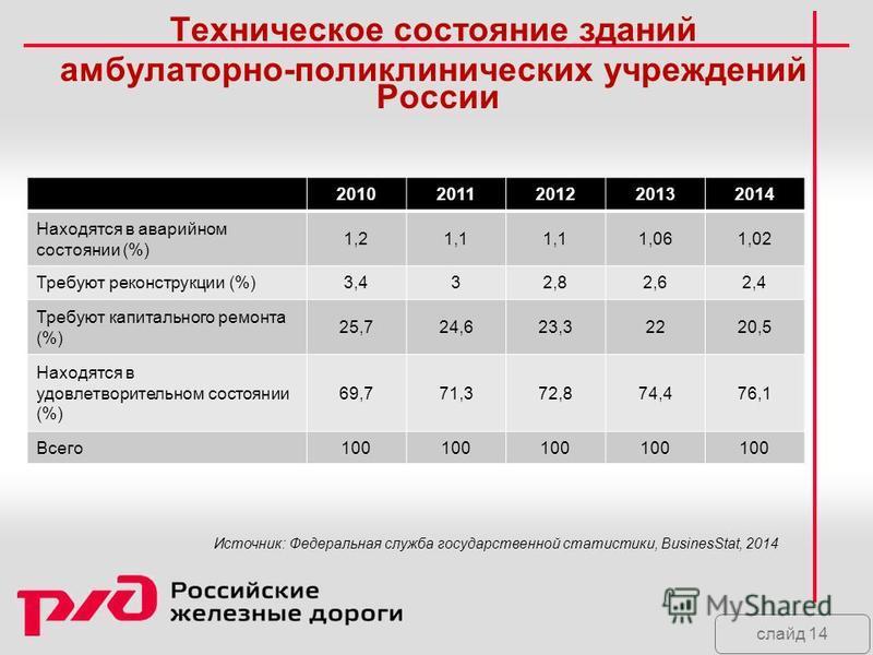 слайд 14 Техническое состояние зданий амбулаторно-поликлинических учреждений России 20102011201220132014 Находятся в аварийном состоянии (%) 1,21,1 1,061,02 Требуют реконструкции (%)3,432,82,62,4 Требуют капитального ремонта (%) 25,724,623,32220,5 На
