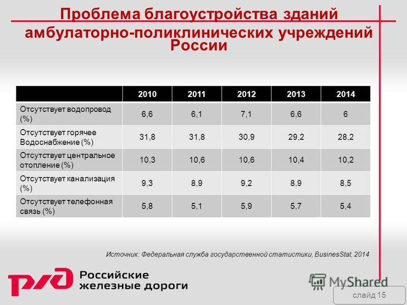 слайд 15 Проблема благоустройства зданий амбулаторно-поликлинических учреждений России 20102011201220132014 Отсутствует водопровод (%) 6,66,17,16,66 Отсутствует горячее Водоснабжение (%) 31,8 30,929,228,2 Отсутствует центральное отопление (%) 10,310,