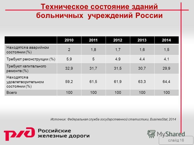 слайд 16 Техническое состояние зданий больничных учреждений России 20102011201220132014 Находятся в аварийном состоянии (%) 21,81,71,61,5 Требуют реконструкции (%)5,954,94,44,1 Требуют капитального ремонта (%) 32,931,731,530,729,9 Находятся в удовлет
