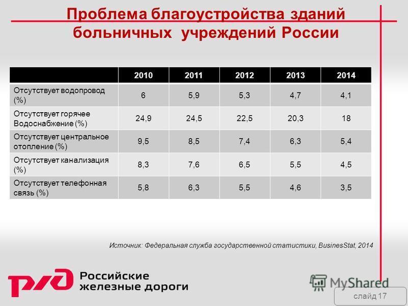 слайд 17 Проблема благоустройства зданий больничных учреждений России 20102011201220132014 Отсутствует водопровод (%) 65,95,34,74,1 Отсутствует горячее Водоснабжение (%) 24,924,522,520,318 Отсутствует центральное отопление (%) 9,58,57,46,35,4 Отсутст