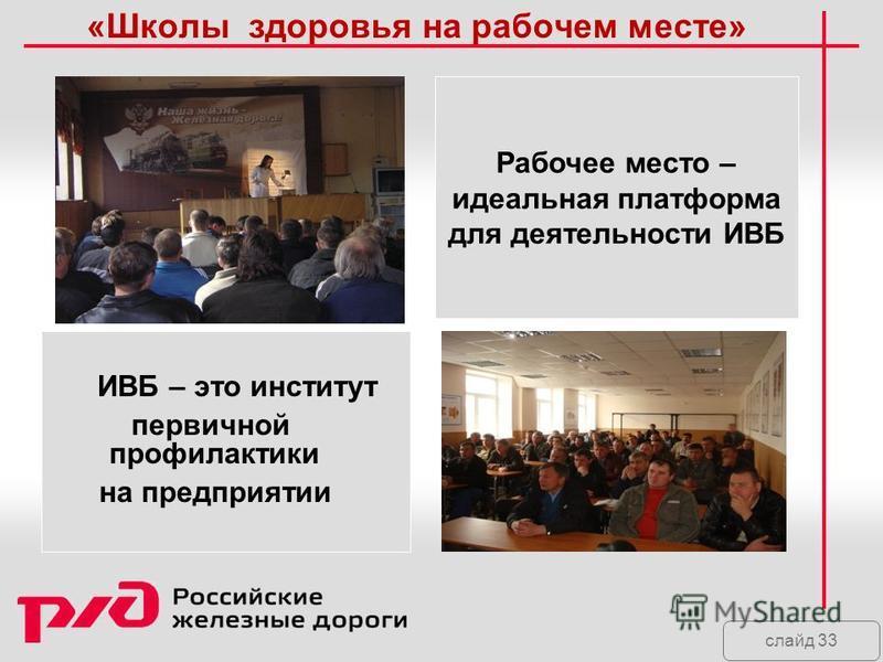 слайд 33 «Школы здоровья на рабочем месте» Рабочее место – идеальная платформа для деятельности ИВБ ИВБ – это институт первичной профилактики на предприятии