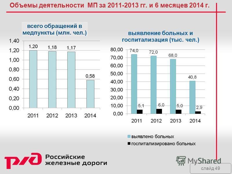 слайд 49 Объемы деятельности МП за 2011-2013 гг. и 6 месяцев 2014 г.