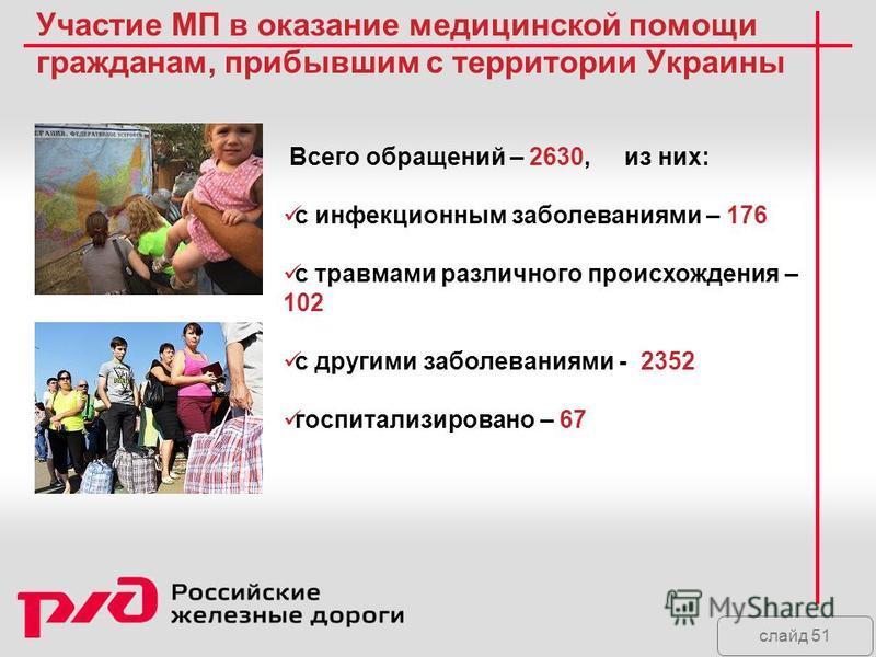 слайд 51 Участие МП в оказание медицинской помощи гражданам, прибывшим с территории Украины Всего обращений – 2630, из них: с инфекционным заболеваниями – 176 с травмами различного происхождения – 102 с другими заболеваниями - 2352 госпитализировано