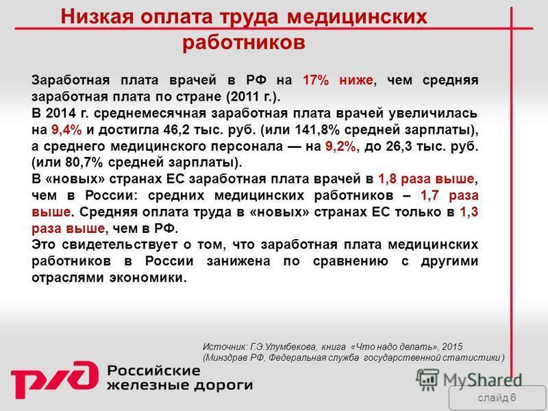 слайд 6 Низкая оплата труда медицинских работников Заработная плата врачей в РФ на 17% ниже, чем средняя заработная плата по стране (2011 г.). В 2014 г. среднемесячная заработная плата врачей увеличилась на 9,4% и достигла 46,2 тыс. руб. (или 141,8%