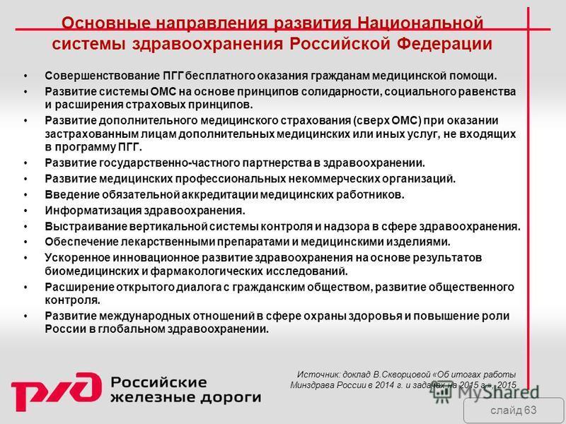 слайд 63 Основные направления развития Национальной системы здравоохранения Российской Федерации Совершенствование ПГГ бесплатного оказания гражданам медицинской помощи. Развитие системы ОМС на основе принципов солидарности, социального равенства и р
