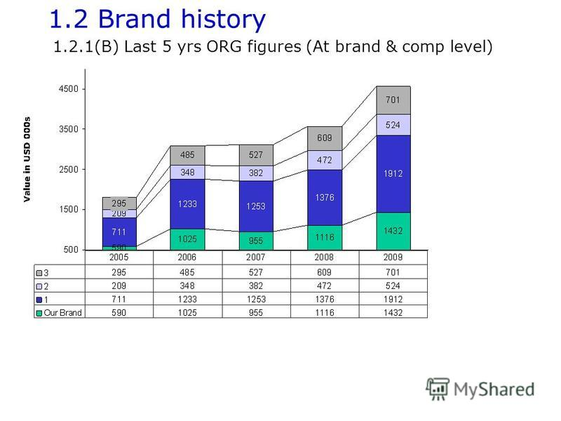1.2 Brand history 1.2.1(B) Last 5 yrs ORG figures (At brand & comp level)