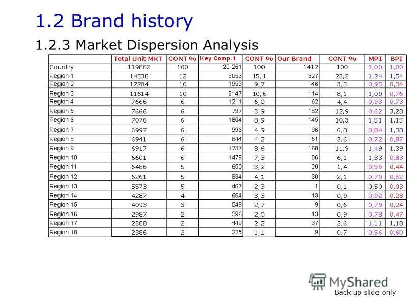 1.2 Brand history 1.2.3 Market Dispersion Analysis Back up slide only
