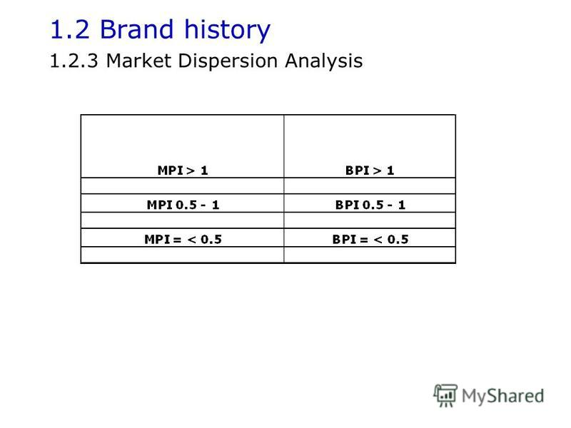 1.2 Brand history 1.2.3 Market Dispersion Analysis