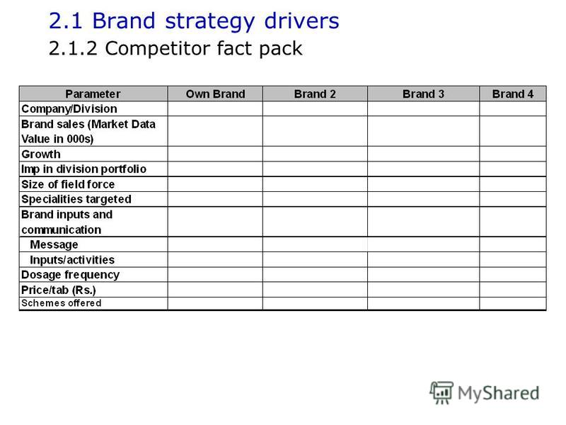 2.1 Brand strategy drivers 2.1.2 Competitor fact pack