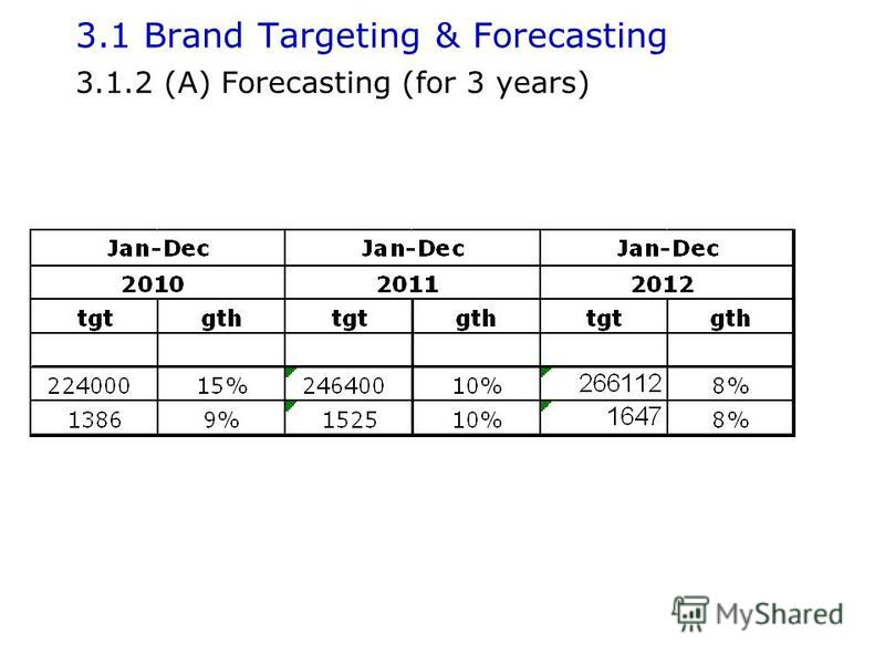 3.1 Brand Targeting & Forecasting 3.1.2 (A) Forecasting (for 3 years)