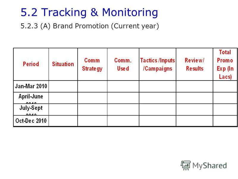 5.2 Tracking & Monitoring 5.2.3 (A) Brand Promotion (Current year)