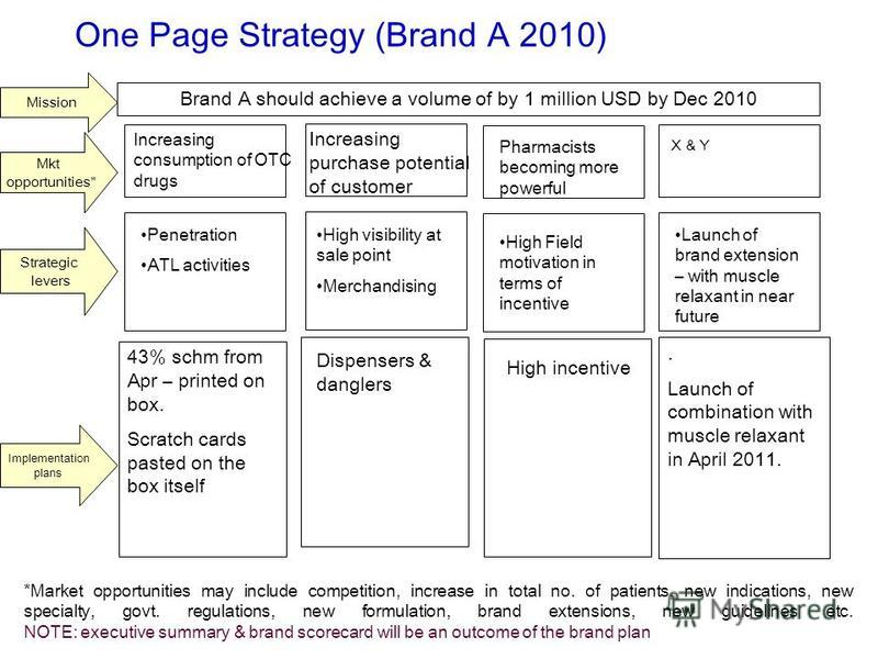 One Page Strategy (Brand A 2010) Brand A should achieve a volume of by 1 million USD by Dec 2010 43% schm from Apr – printed on box. Scratch cards pasted on the box itself Mission Mkt opportunities* Strategic levers Implementation plans. Launch of co