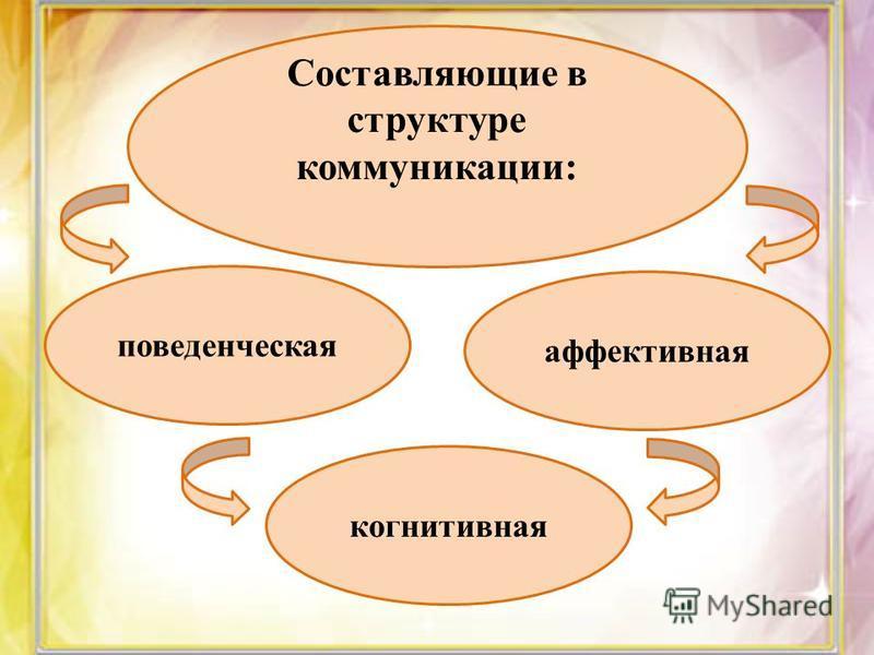 Составляющие в структуре коммуникации: поведенческая аффективная когнитивная