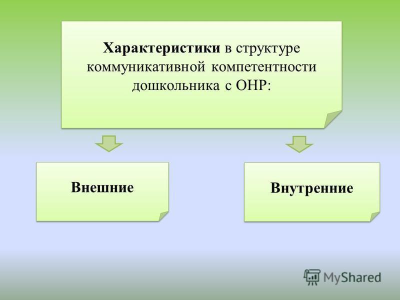 Характеристики в структуре коммуникативной компетентности дошкольника с ОНР: Внешние Внутренние