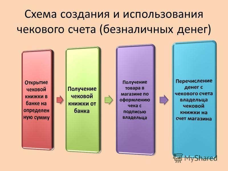 Схема создания и использования чекового счета (безналичных денег)