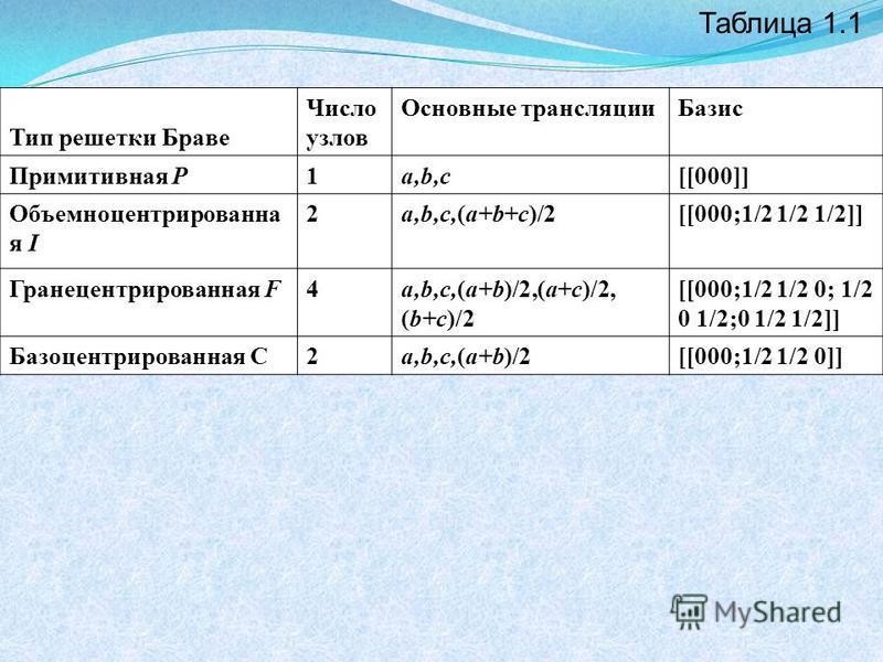 Тип решетки Браве Число узлов Основные трансляцииБазис Примитивная Р1a,b,c[[000]] Объемноцентрированна я I 2a,b,c,(a+b+c)/2[[000;1/2 1/2 1/2]] Гранецентрированная F4a,b,c,(a+b)/2,(a+c)/2, (b+c)/2 [[000;1/2 1/2 0; 1/2 0 1/2;0 1/2 1/2]] Базоцентрирован
