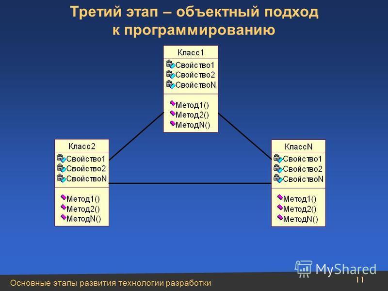 Основные этапы развития технологии разработки 11 Третий этап – объектный подход к программированию